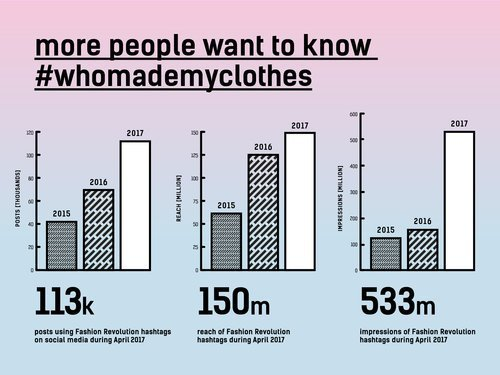 more people want to know #whomademyclothes
